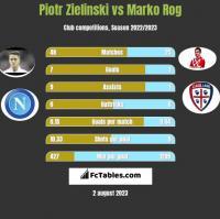 Piotr Zieliński vs Marko Rog h2h player stats