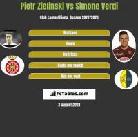 Piotr Zieliński vs Simone Verdi h2h player stats