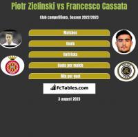Piotr Zieliński vs Francesco Cassata h2h player stats