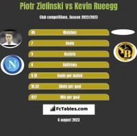 Piotr Zielinski vs Kevin Rueegg h2h player stats