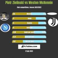 Piotr Zielinski vs Weston McKennie h2h player stats