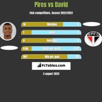 Pires vs David h2h player stats