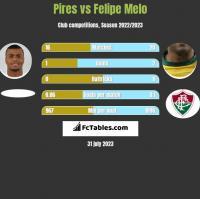 Pires vs Felipe Melo h2h player stats