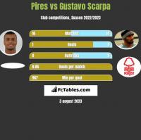 Pires vs Gustavo Scarpa h2h player stats