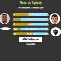 Pires vs Hyoran h2h player stats