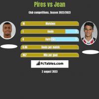 Pires vs Jean h2h player stats