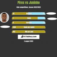 Pires vs Juninho h2h player stats