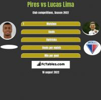 Pires vs Lucas Lima h2h player stats
