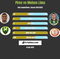 Pires vs Moises Lima h2h player stats