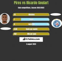 Pires vs Ricardo Goulart h2h player stats
