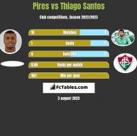 Pires vs Thiago Santos h2h player stats
