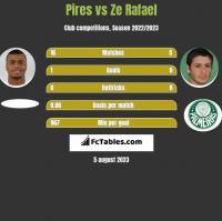 Pires vs Ze Rafael h2h player stats