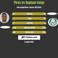 Pires vs Raphael Veiga h2h player stats
