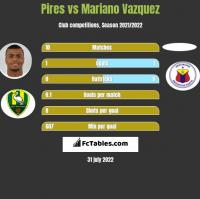 Pires vs Mariano Vazquez h2h player stats