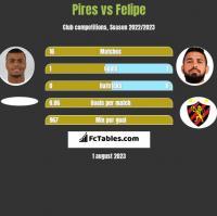 Pires vs Felipe h2h player stats