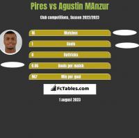 Pires vs Agustin MAnzur h2h player stats