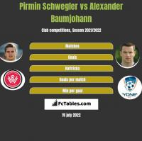 Pirmin Schwegler vs Alexander Baumjohann h2h player stats