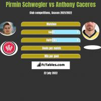 Pirmin Schwegler vs Anthony Caceres h2h player stats