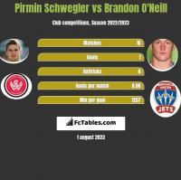 Pirmin Schwegler vs Brandon O'Neill h2h player stats