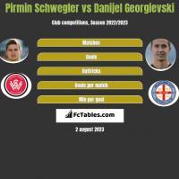 Pirmin Schwegler vs Danijel Georgievski h2h player stats