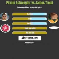 Pirmin Schwegler vs James Troisi h2h player stats