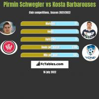 Pirmin Schwegler vs Kosta Barbarouses h2h player stats