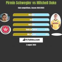 Pirmin Schwegler vs Mitchell Duke h2h player stats