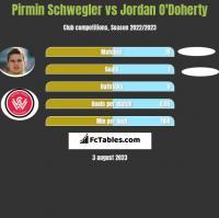 Pirmin Schwegler vs Jordan O'Doherty h2h player stats
