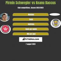 Pirmin Schwegler vs Keanu Baccus h2h player stats