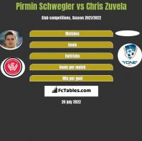 Pirmin Schwegler vs Chris Zuvela h2h player stats