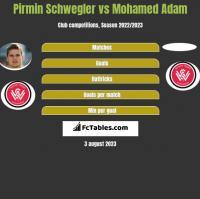 Pirmin Schwegler vs Mohamed Adam h2h player stats