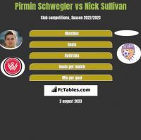 Pirmin Schwegler vs Nick Sullivan h2h player stats