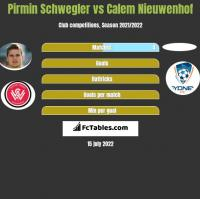 Pirmin Schwegler vs Calem Nieuwenhof h2h player stats