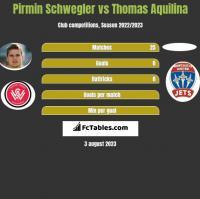 Pirmin Schwegler vs Thomas Aquilina h2h player stats