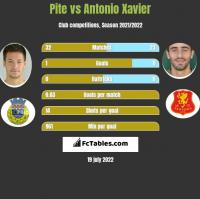 Pite vs Antonio Xavier h2h player stats