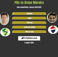Pite vs Bruno Moreira h2h player stats