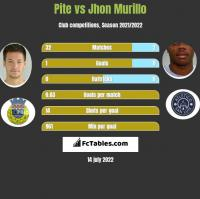Pite vs Jhon Murillo h2h player stats