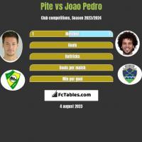 Pite vs Joao Pedro h2h player stats