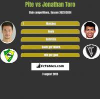 Pite vs Jonathan Toro h2h player stats