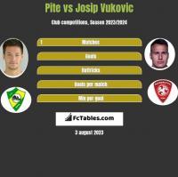 Pite vs Josip Vukovic h2h player stats