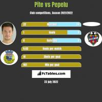 Pite vs Pepelu h2h player stats