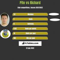 Pite vs Richard h2h player stats