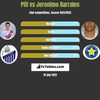Piti vs Jeronimo Barrales h2h player stats