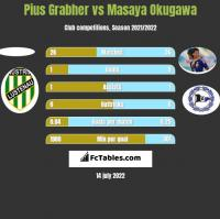Pius Grabher vs Masaya Okugawa h2h player stats