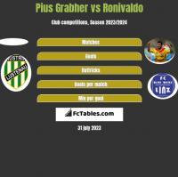 Pius Grabher vs Ronivaldo h2h player stats