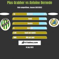 Pius Grabher vs Antoine Bernede h2h player stats