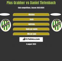 Pius Grabher vs Daniel Tiefenbach h2h player stats