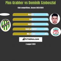 Pius Grabher vs Dominik Szoboszlai h2h player stats
