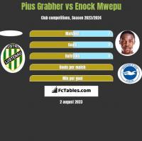 Pius Grabher vs Enock Mwepu h2h player stats