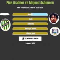 Pius Grabher vs Majeed Ashimeru h2h player stats